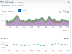 Redis cache performance improvement