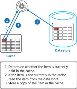Cache-aside pattern