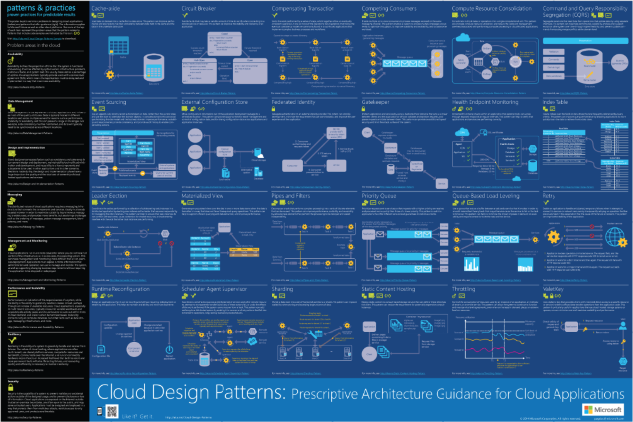 Design Pattern Provides Guidance To Do
