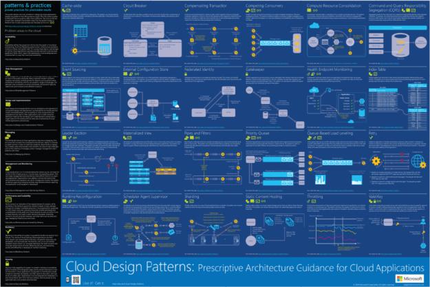 Cloud Design Patterns Infographic