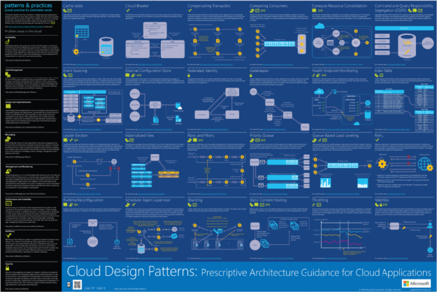 Cloud Design Patterns Infographic